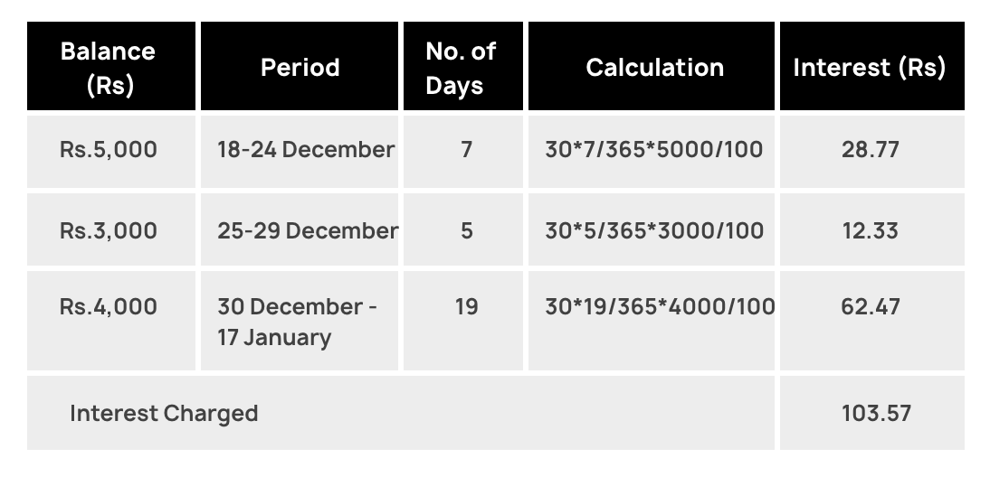 OneCard Interest Calculation